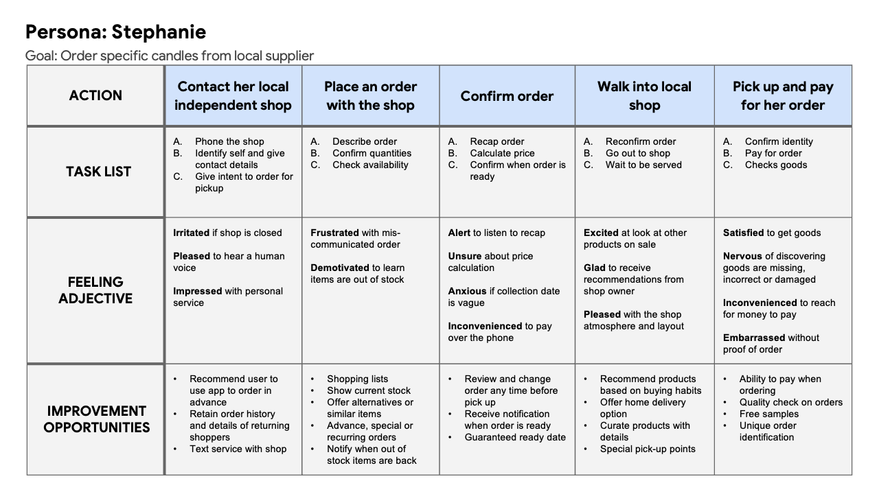User journey map for one of the primary personas